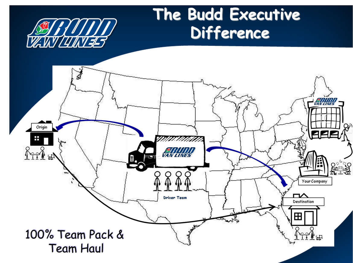 The-Budd-Difference