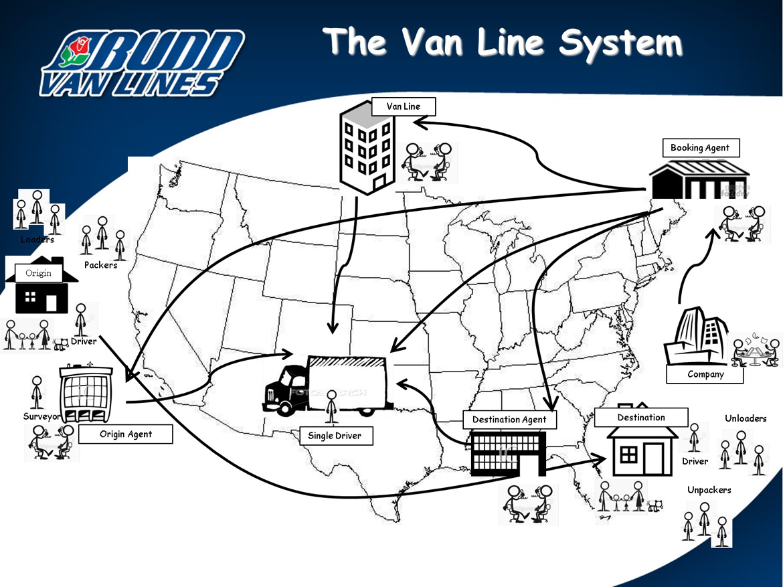 Van-Line-System